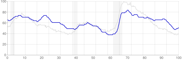 New Mexico monthly unemployment rate chart from 1990 to February 2019